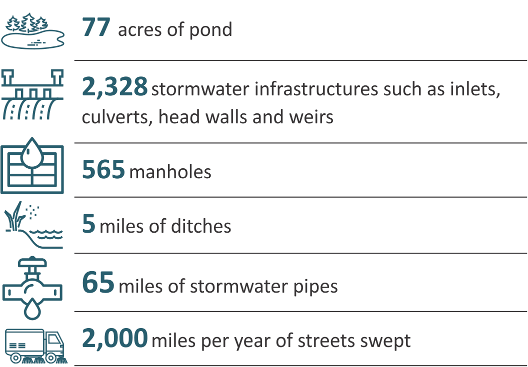 Stormwater division responsibilities including 77 acres of pond, 2,328 stormwater infrastructures su
