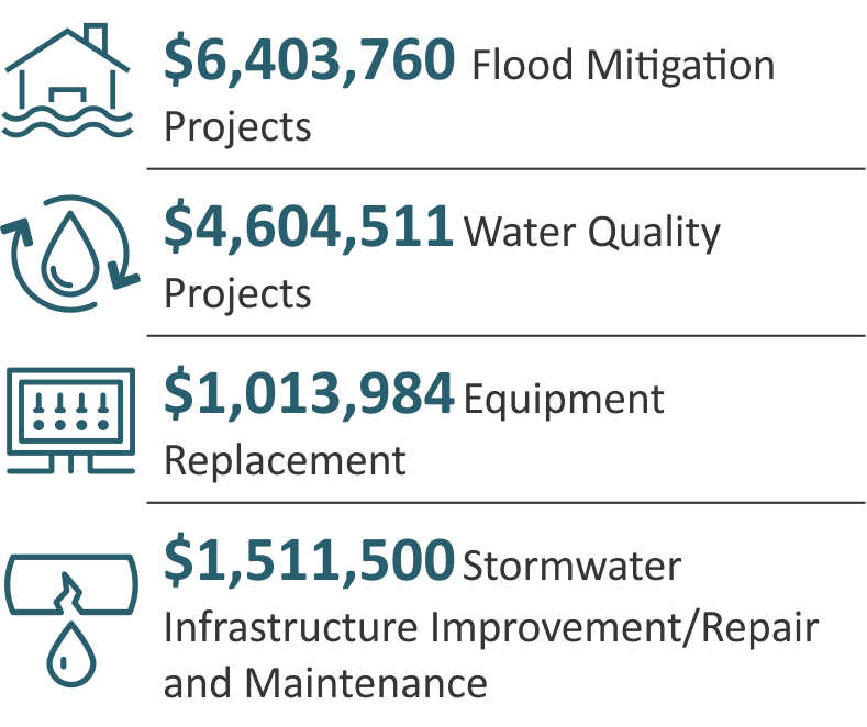 Stormwater projects proposed project costs infographic